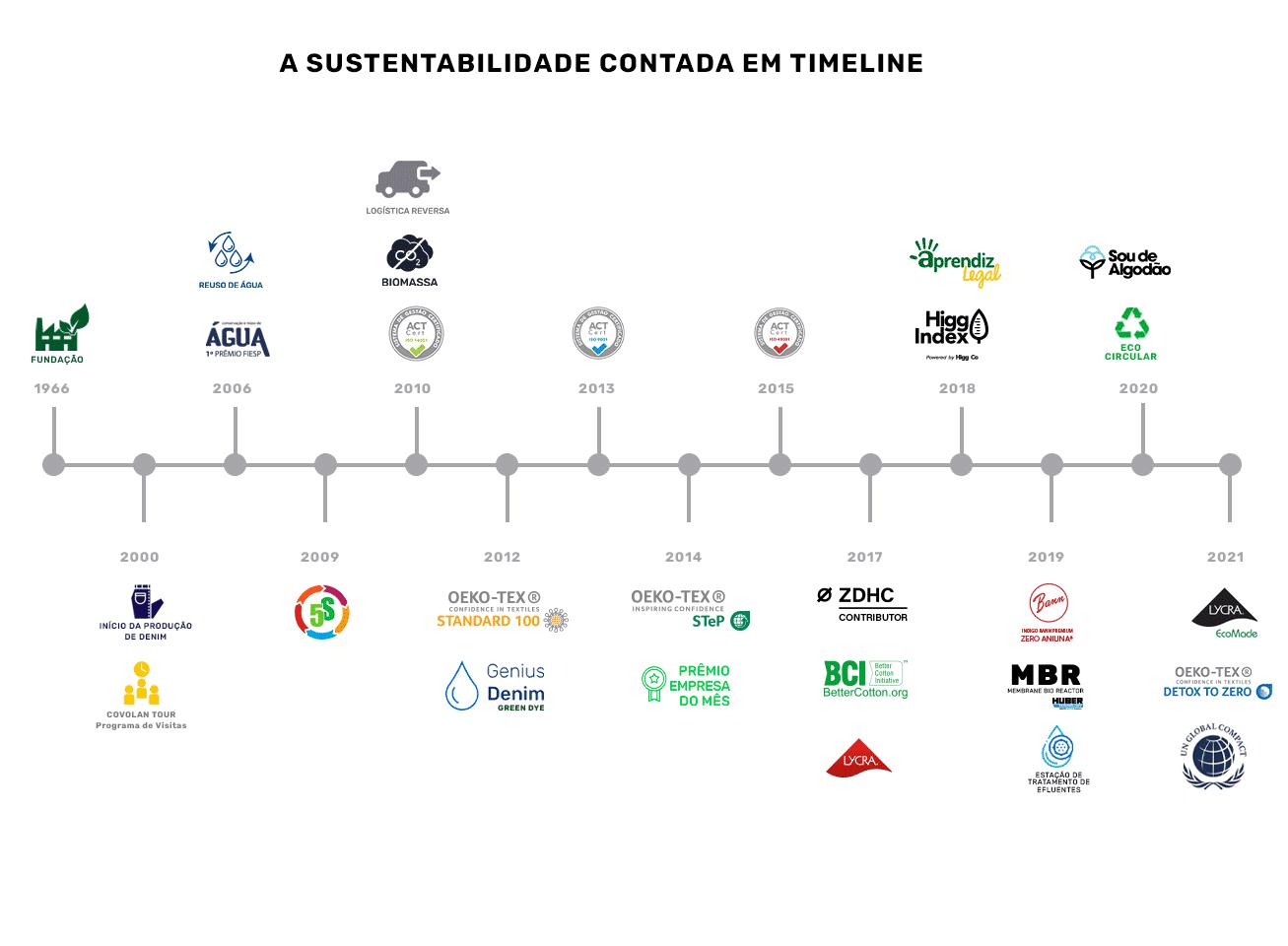 TIMELINE_portugues